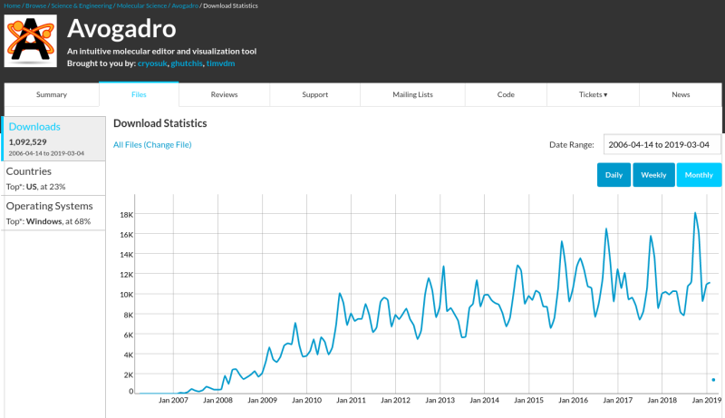 SourceForge downloads statistics for Avogadro